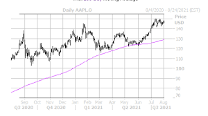Apple Stock is the best FAANG name to ...