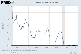 Real Fed Funds Rate Chart 3 Charts That Show Why A 2016 Recession Would Be Different