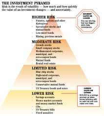 Investment Pyramid Chart Investment Risk Reward Chart Investing Investment Tips