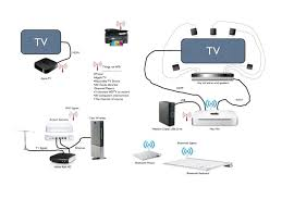 satellite tv wiring diagrams wiring diagram satellite tv wiring diagram diagrams