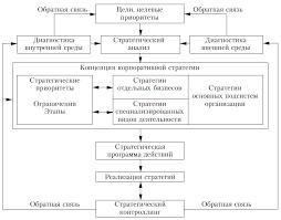 НОУ ИНТУИТ Лекция Основы стратегического планирования развития  Общая модель стратегического планирования систем