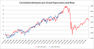 Great Depression Chart Debunking The Causality Between Pre Great Depression And Now