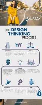 Design Thinking Framing The Problem Design Thinking Process A Framework Of Problem Solving