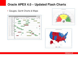 Advanced Reporting And Charting With Oracle Application