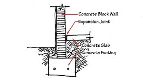 expansion joint concrete wall. it\u0027s called an \u201cexpansion joint,\u201d and moisture in the ground causes it to deteriorate over time, leaving about a half-inch gap between floor slab expansion joint concrete wall