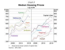 Perth Median House Price Chart The Impact Of Falling House Prices On Local Economies Id Blog