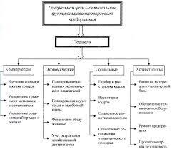 Курсовая работа Анализ и оценка эффективности системы управления  Целевой подход к управлению организацией