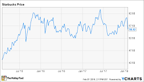 Dont Panic About Starbucks Corporation Stock The Motley Fool