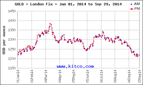 Gold Spot Rate Chart Why Gold Prices Today Are At The Lowest Level Since Christmas