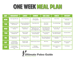 Balanced Diet Chart For A Week Healthy Diet Chart For Weight Loss 4 Weeks Indian Plan With