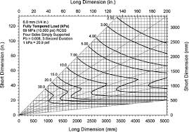 Mpa To Psi Chart Design Methodology For Determining The Load Resistance Of