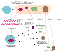 Microservices Design Patterns Martin Fowler Application Architecture