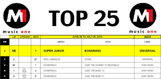 Universal Records Blog Super Junior Scores Their 5th Number