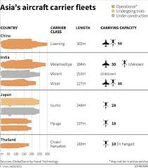 Heres A Chart Of All The Aircraft Carriers In Asia