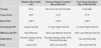 Ethylene Glycol Vs Propylene Glycol Vs Food Grade Glycol