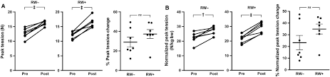 Molecular and metabolomic effects of voluntary running wheel activity on  skeletal muscle in late middle‐aged rats - Garvey - 2015 - Physiological  Reports - Wiley Online Library