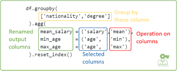 groupby in pandas python updated
