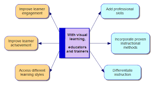 about visual leap mind map of benefits of visual learning