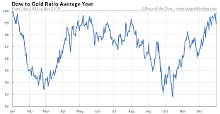 Dow To Gold Ratio Chart Today Dogs Of The Dow