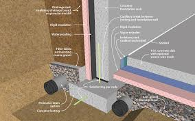 concrete wall with exterior insulation