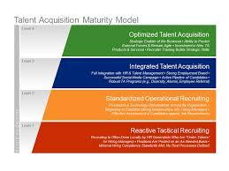 t talent acquisition manager job description