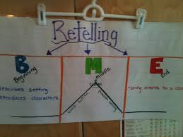 Beginning Middle End Anchor Chart Anchor Charts Always A Lesson