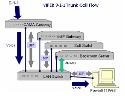 diagram i made illustrating the voip call flow at the positron diagram i made illustrating the voip call flow at the positron viper e911 psap
