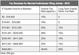 2015 Irs Tax Bracket Chart The Ultimate Guide To Real Estate Investment Tax Benefits