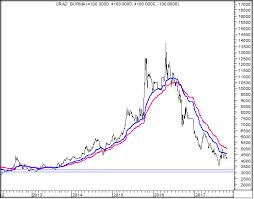 Mumbai Chart 2000 Technical Urad Faq Mumbai Still In Bear Market