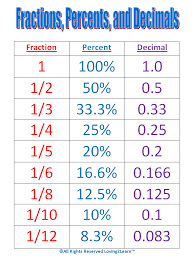 Fraction To Percentage Chart Maths Help Conversion Chart For Fractions Percentages And