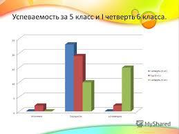 Презентация на тему Презентация к уроку класс по теме  3 Успеваемость за 5 класс и i четверть 6 класса