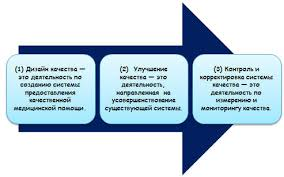 Управление качеством медицинской помощи Глава Путь  Виды деятельности по управлению качеством Дизайн конструирование качества