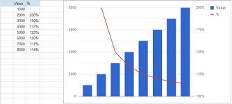 Combination Chart Google Spreadsheets Web Applications