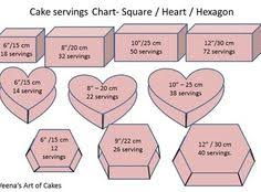 Hexagon Cake Serving Chart 65 Best Love This Images In 2019 Cupcake Cakes Cake