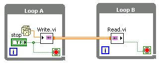 stopping parallel while loops in labview one stop button when using stream channels the stop button wired to the last element parameter of the writer endpoint in loop a communicates loop b