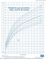 10 Month Old Baby Girl Weight Chart 35 Scientific Growth Chart 4 Month Old Baby Boy