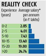 security salary avg salary of security professionals in india rs 7 8 lakh per annum