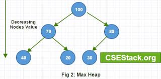 Difference Between Min Heap And Max Heap In Data Structure