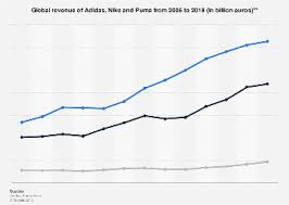 Adidas Nike Puma Revenue Comparison 2006 2018 Statista