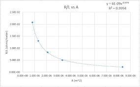 physicslab resistance, gauge, and resistivity of copper wires 4 Wire Resistance Diagram based on the graph shown below, what can be determined regarding the relationship between the resistance per unit length of each wire and the cross 4-Wire Resistance Potentiometer