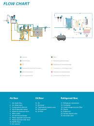 17 best ideas about 5hp air compressor dewalt atlas copco ga5 150t aff 7 5 hp rotary screw air compressor w dryer
