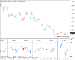 Forex Charts With Indicators Multi Currency Pairs Chart Metatrader 4 Indicator