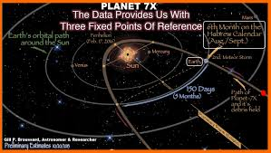 Planet 7x Charts 7 26 15 Gill Broussard Astronomer Researcher Has Many