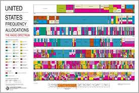 16x24 Poster United States Radio Spectrum Frequency Allocations Chart Ham Radio