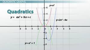 graphs types examples functions lesson transcript study com