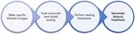 What Are The Home Remedies For Varicocele Treatment Quora