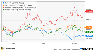 Gold Price Stock Market Chart