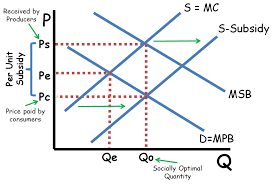 Negative Externality Graph Positive And Negative Externalities Ap Ib College