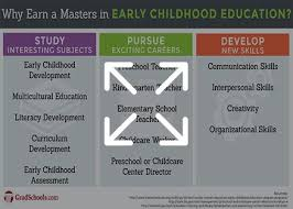Masters In Early Childhood Education Ece Programs In Illinois