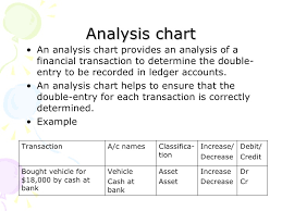 Double Entry Chart Chapter 4 Double Entry Recording Process